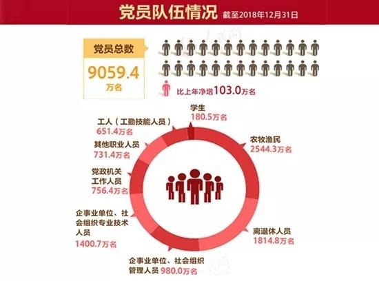 数据来源:中共中央组织部